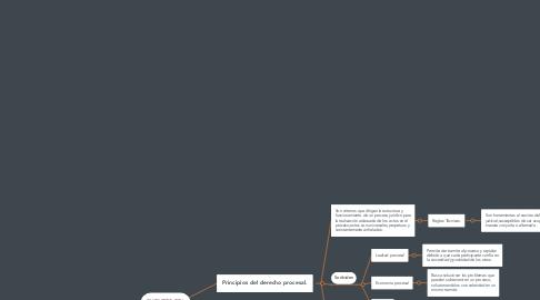 Mind Map: FUENTES DEL DERECHO PROCESAL.