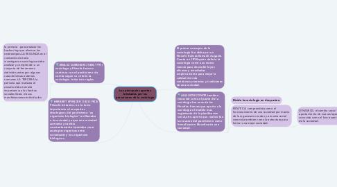 Mind Map: Los principales aportes brindados por los precursores de la sociología