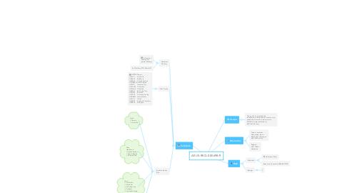 Mind Map: AEUS-REQ-000698/9