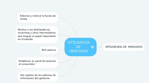 Mind Map: INTELIGENCIA DE  MERCADOS