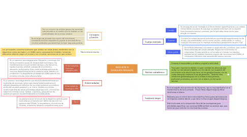 Mind Map: NÚCLEOS O GANGLIOS BASALES