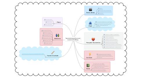 Mind Map: Teoría del desarrollo moral -Lawrence Kohlberg