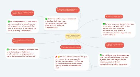 Mind Map: CARACTERÍSTICAS DEL EMPRENDEDOR