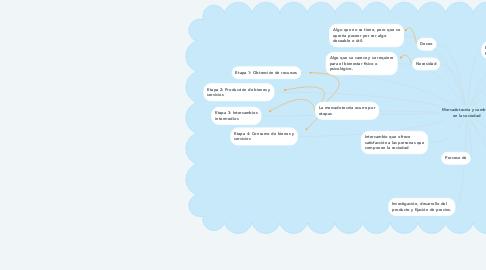 Mind Map: Mercadotecnia y cambios en la sociedad