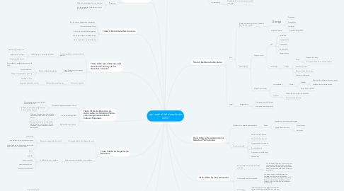 Mind Map: Ley federal del derecho de autor
