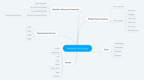 Mind Map: Scanning Technology