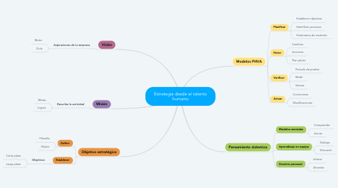 Mind Map: Estrategia desde el talento humano