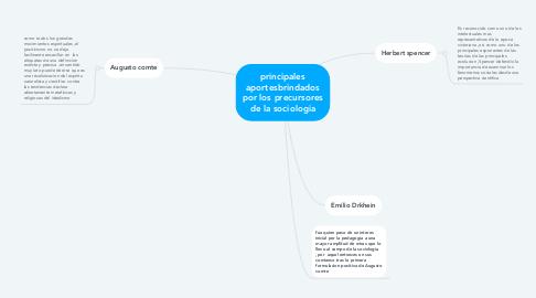 Mind Map: principales aportesbrindados por los precursores de la sociologia