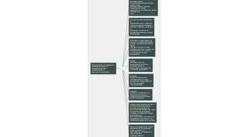 Mind Map: ¿Qué es  pensar?