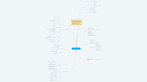 Mind Map: Poverty & Low Income: