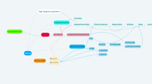 Mind Map: Bourke