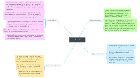 Mind Map: La Gramática