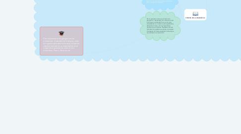 Mind Map: Origen de la Gramática, su definición y su importancia.