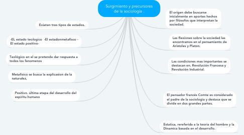 Mind Map: Surgimiento y precursores de la sociología .