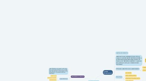 Mind Map: Metodos de Pago