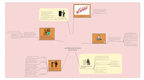 Mind Map: AUDITORIA DE ESTADOS FINANCIEROS