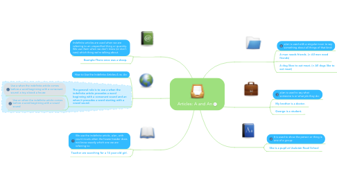 Mind Map: Articles: A and An