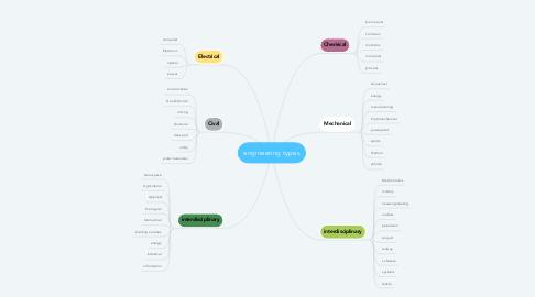 Mind Map: engineering types