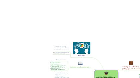 Mind Map: MODELO PEDAGÓGICO Y APORTES DE LA INVESTIGACIÓN EDUCATIVA Y PEDAGÓGICA
