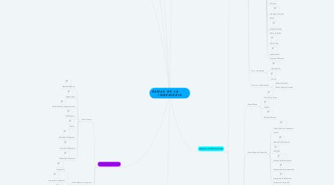 Mind Map: R A M A S   D E   L A             I N G E N I E R I A