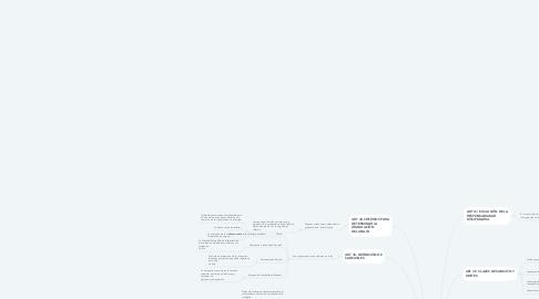 Mind Map: LEY 1015 DE 2006