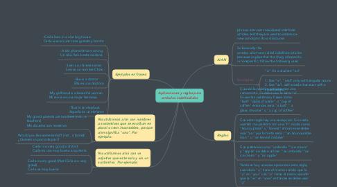Mind Map: Aplicaciones y reglas para articulos indefinididos