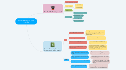 Mind Map: Active Learning in Online Courses