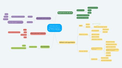 Mind Map: Introducción a Requerimientos Por Victor Medina