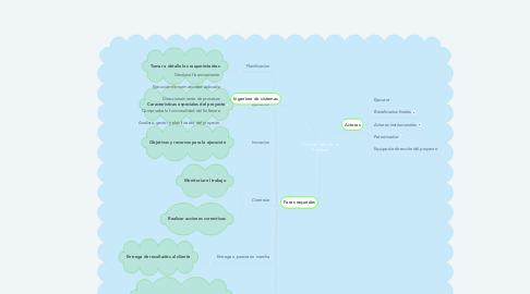 Mind Map: Medidas de Transmición
