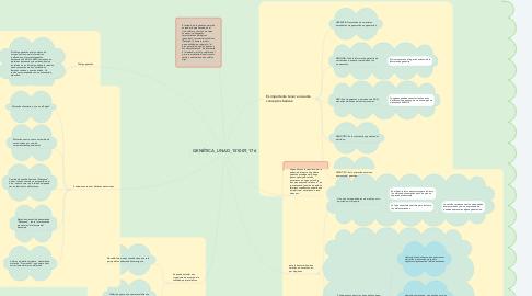 Mind Map: GENÉTICA_UNAD_151009_176