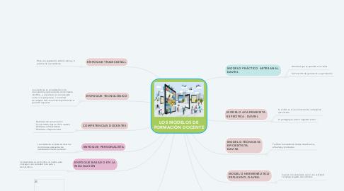 Mind Map: LOS MODELOS DE FORMACIÓN DOCENTE