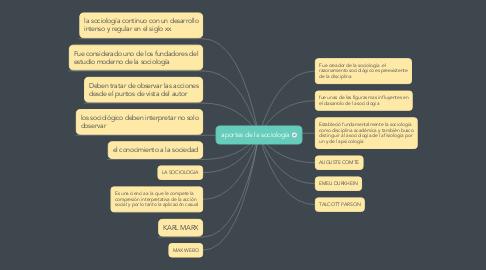 Mind Map: aportes de la sociología