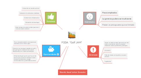"Mind Map: FODA  ""Golf JAM"""
