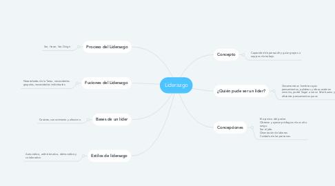 Mind Map: Liderazgo