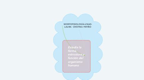 Mind Map: EVOLUCIÓN DE LOS SERES  VIVOS-UNAD- LAURA CRISTINA PATIÑO