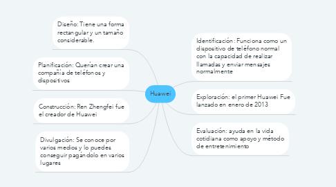 Mind Map: Huawei