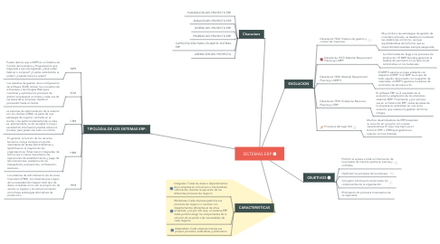 Mind Map: SISTEMAS ERP