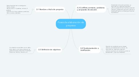 Mind Map: Fases de elaboración de proyetos