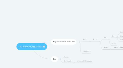 Mind Map: La Libertad Agustiana
