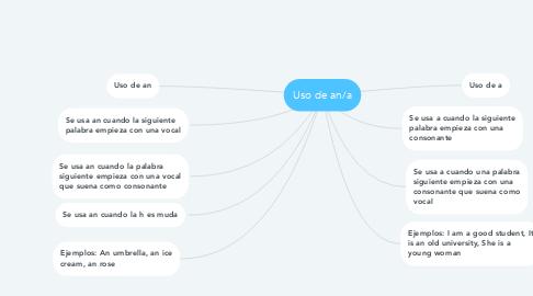 Mind Map: Uso de an/a