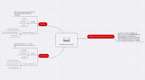 Mind Map: undefined articles
