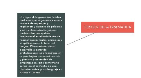 Mind Map: ORIGEN DELA GRAMATICA