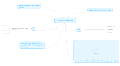 Mind Map: Articles Indefinited