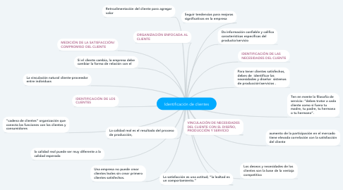 Mind Map: Identificación de clientes