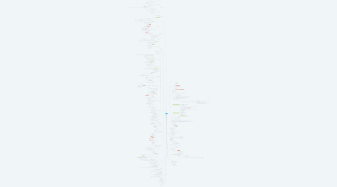 Mind Map: Обработка
