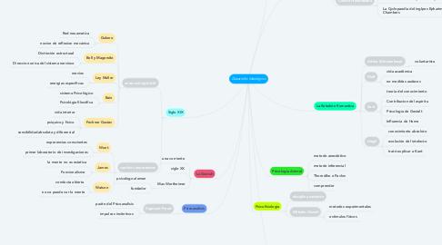 Mind Map: Desarrollo Ideológico