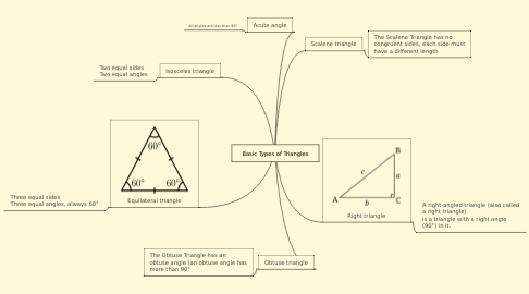 Mind Map: Basic Types of Triangles