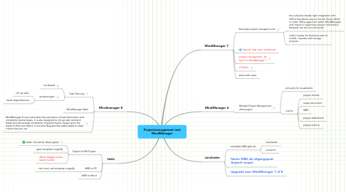 Mind Map: Projectmanagement met MindManager