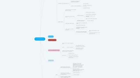 Mind Map: Fan ID Kazakhstan