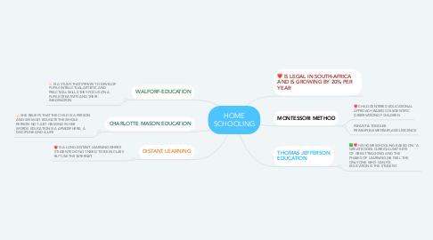 Mind Map: HOME SCHOOLING
